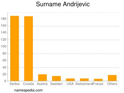Surname Andrijevic