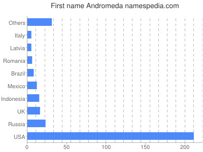 Given name Andromeda