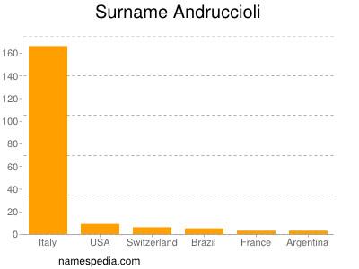 Surname Andruccioli