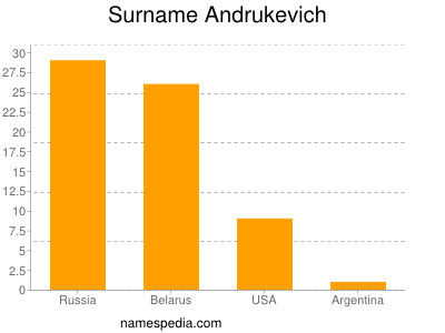 Surname Andrukevich