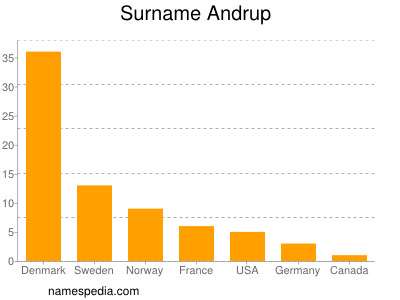 Surname Andrup