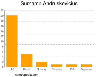 Surname Andruskevicius