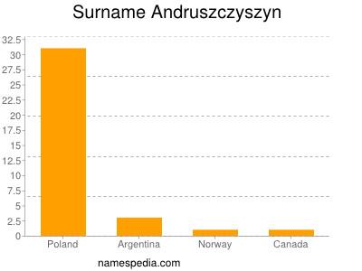 Surname Andruszczyszyn