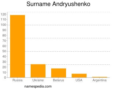 Surname Andryushenko