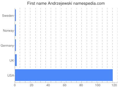 Given name Andrzejewski