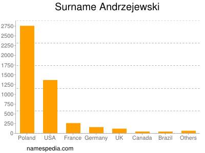 Surname Andrzejewski