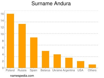 Surname Andura
