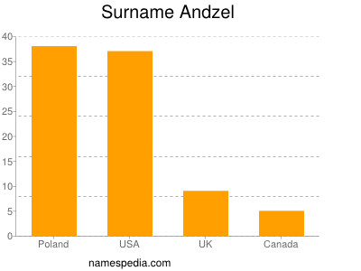Surname Andzel