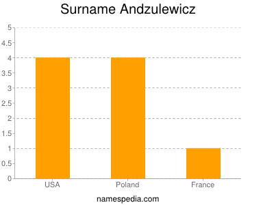 Surname Andzulewicz