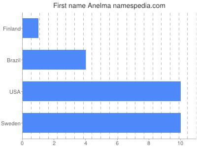 Given name Anelma