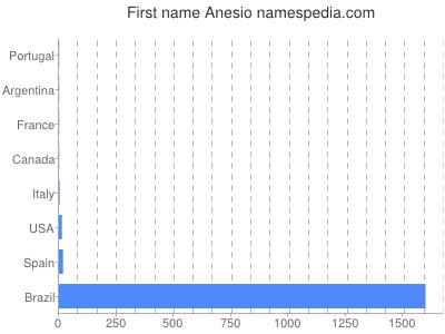 Given name Anesio