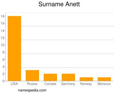 Surname Anett