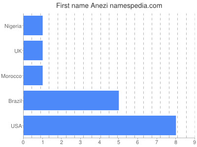 Given name Anezi