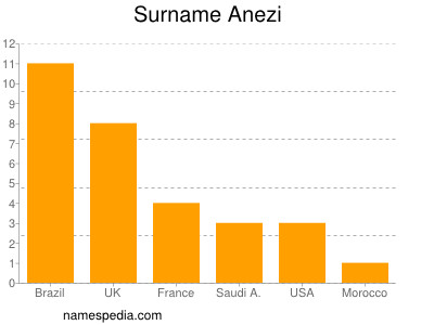 Surname Anezi