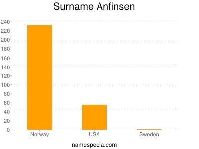 Surname Anfinsen