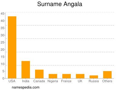 Surname Angala