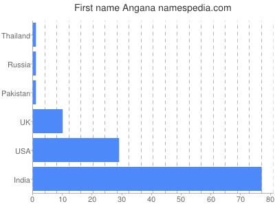 Given name Angana