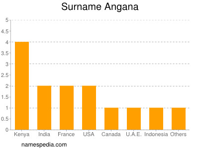 Surname Angana