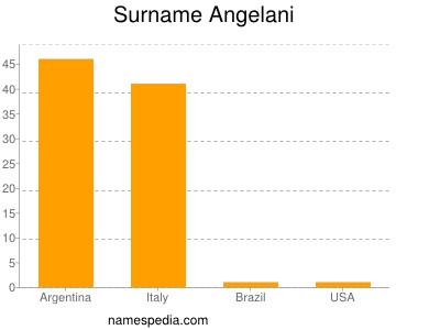 Surname Angelani