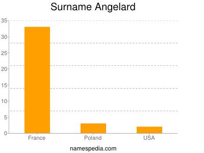 Surname Angelard