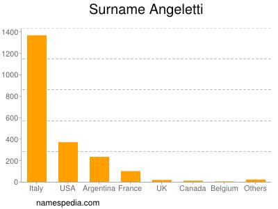 Surname Angeletti