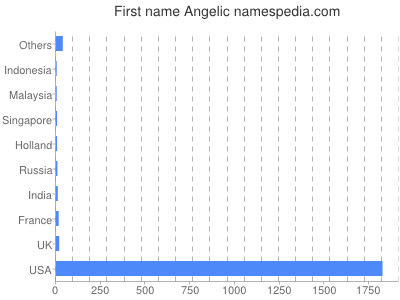Given name Angelic