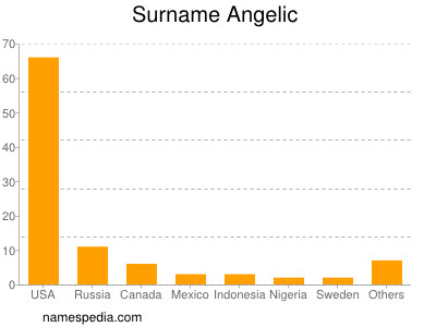 Surname Angelic