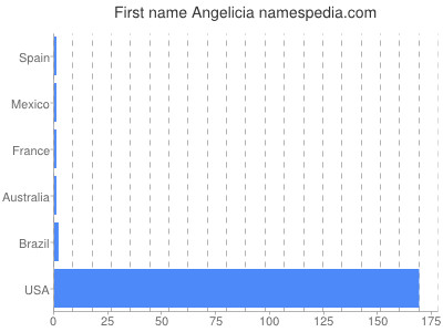 Given name Angelicia