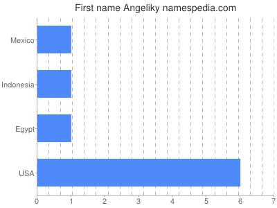 Given name Angeliky