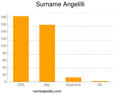 Surname Angelilli