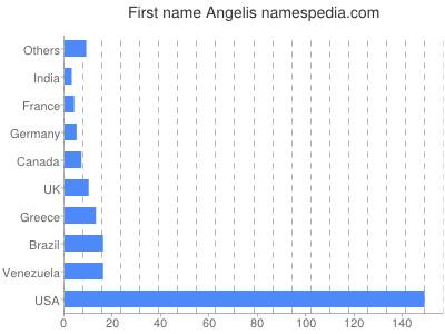 Given name Angelis