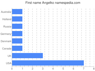 Given name Angelko