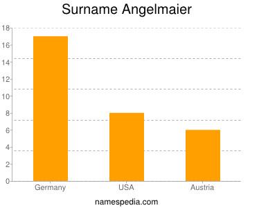 Surname Angelmaier
