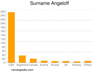 Surname Angeloff