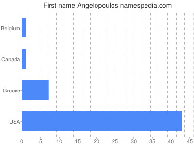 Given name Angelopoulos