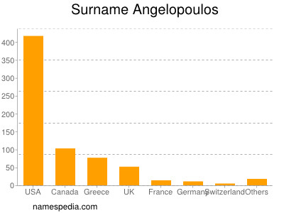 Surname Angelopoulos