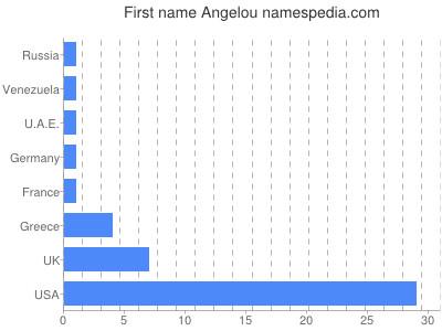 Given name Angelou