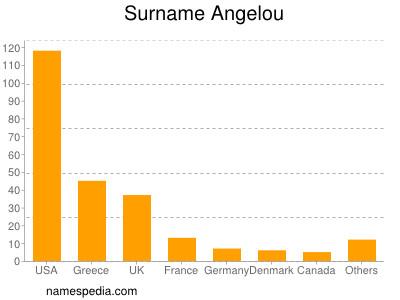 Surname Angelou