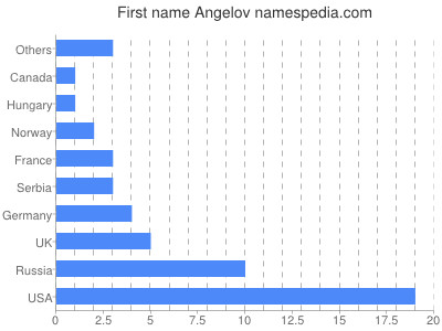 Given name Angelov