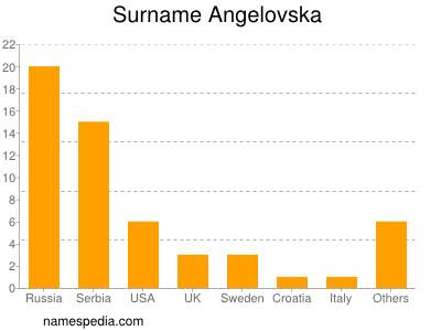 Surname Angelovska