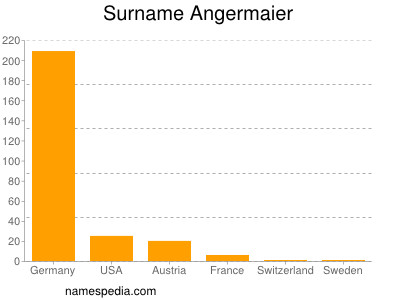 Surname Angermaier