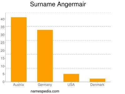 Surname Angermair
