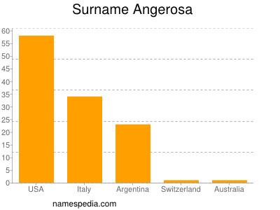 Surname Angerosa