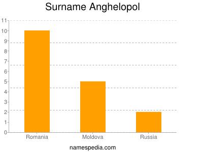 Surname Anghelopol