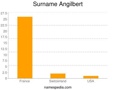 Surname Angilbert