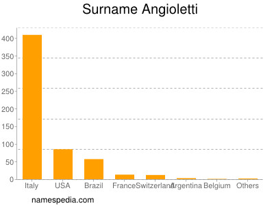 Surname Angioletti
