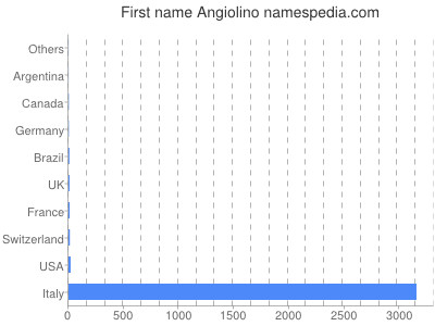 Given name Angiolino