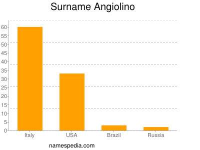 Surname Angiolino