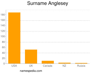 Surname Anglesey