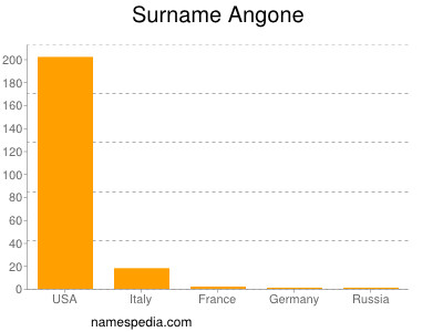 Surname Angone